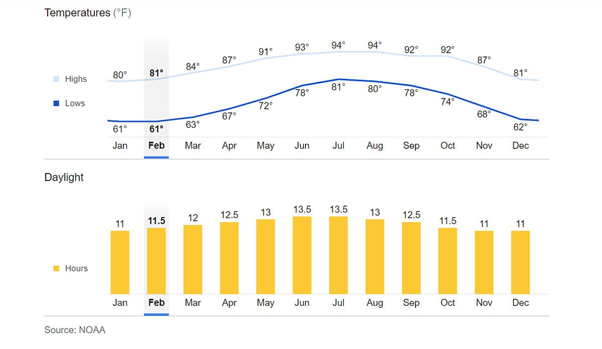 Average Cabo weather graph
